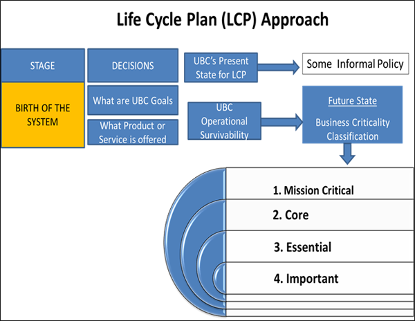 Life Cycle Planning And Classification Ubc Information