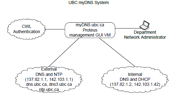 mydns System Overview